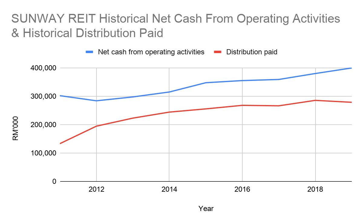 SUNREIT Historical Net Operating Cash Flow and Historical Distributions Paid