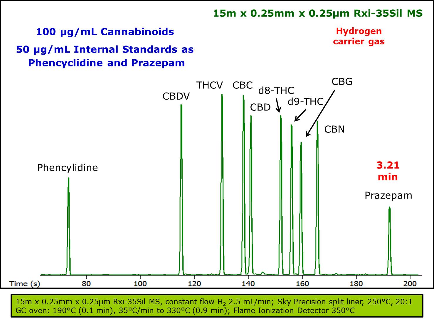 THC molecules - Chromatography Lab Testing