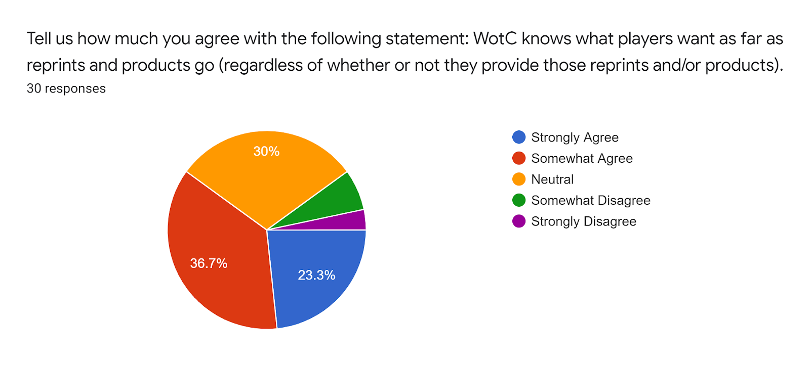 Forms response chart Question title Tell us how much you agree with the following statement WotC knows what players want as far as reprints and products go regardless of whether or not they provide those reprints andor products Number of responses 30 responses