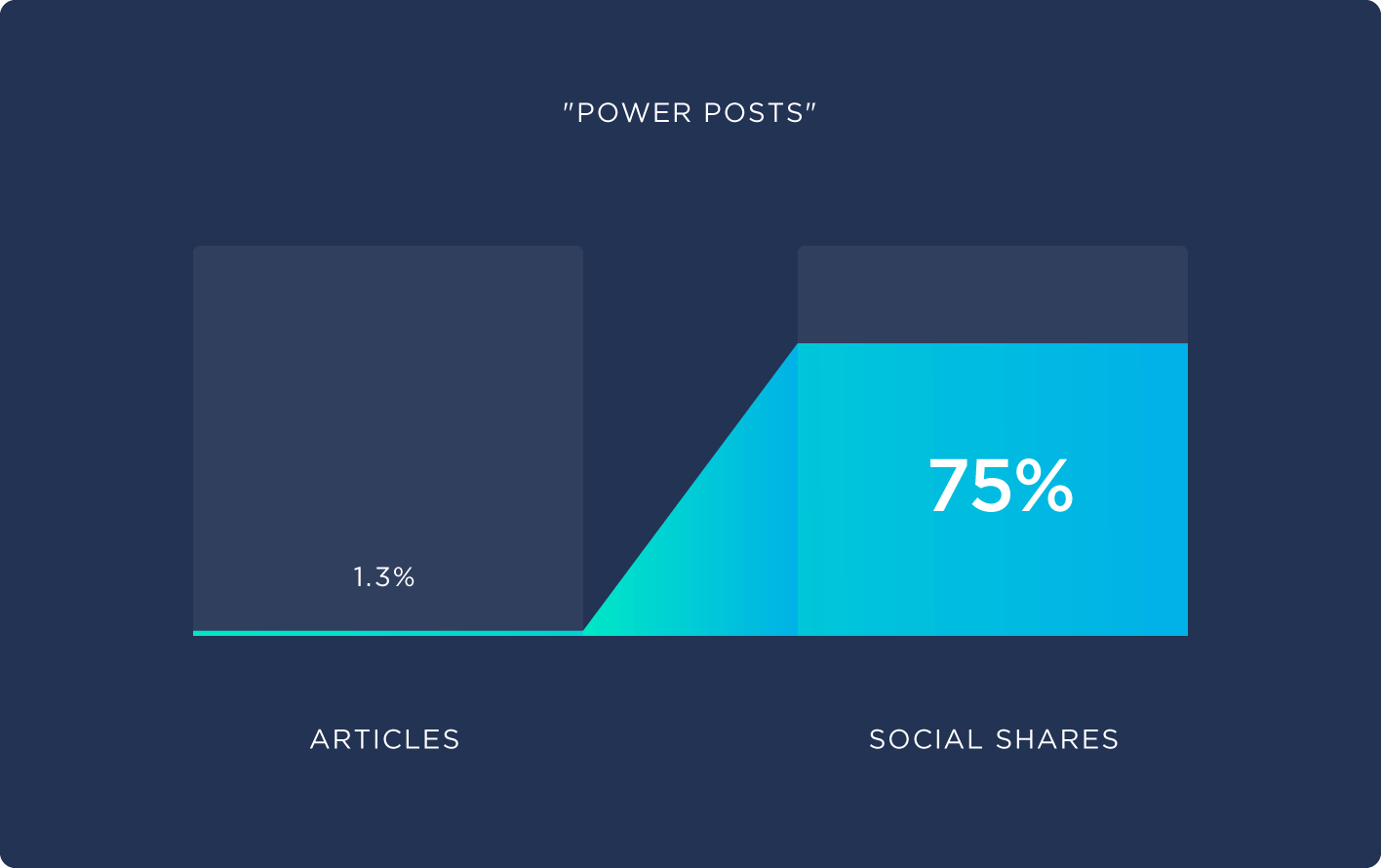 Shares given to 'Power posts'