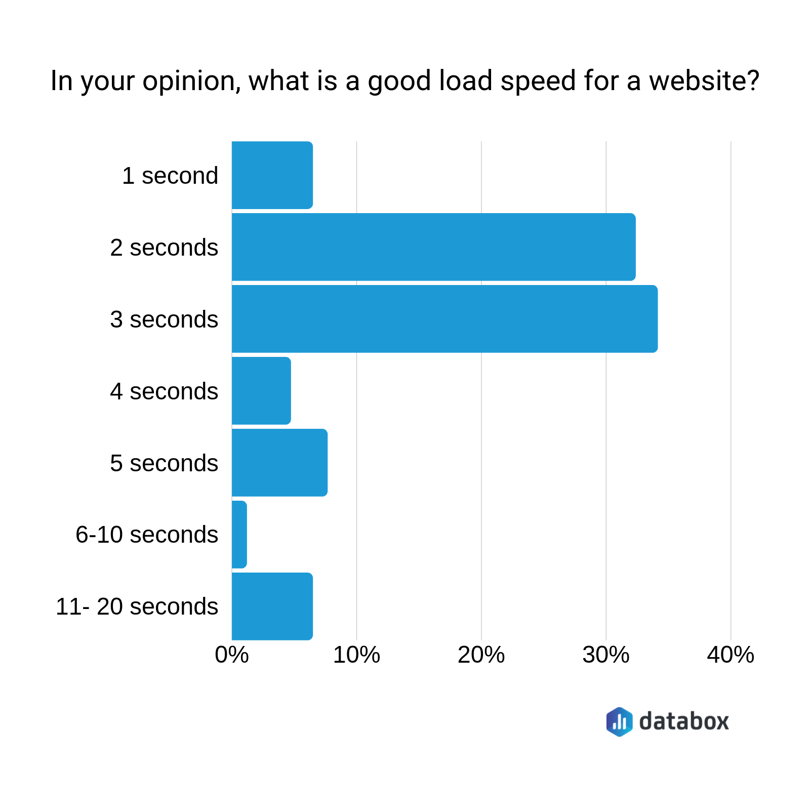 what's a good load speed for a website