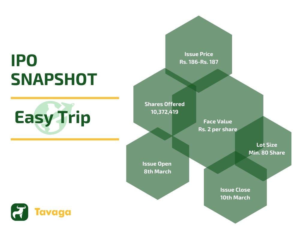 Easy Trip IPO Snapshot