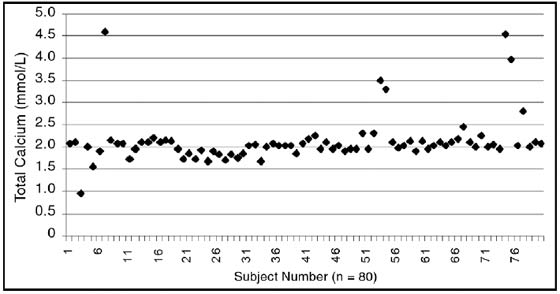 Serum total calcium levels in the same 80 healthy captive African grey parrots as Fig 5.2
