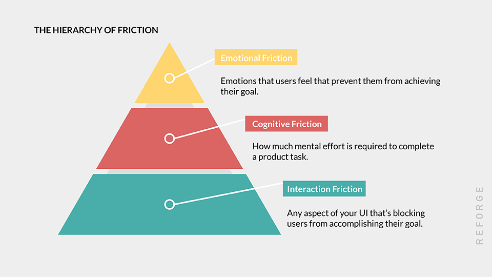 hierarchy of friction