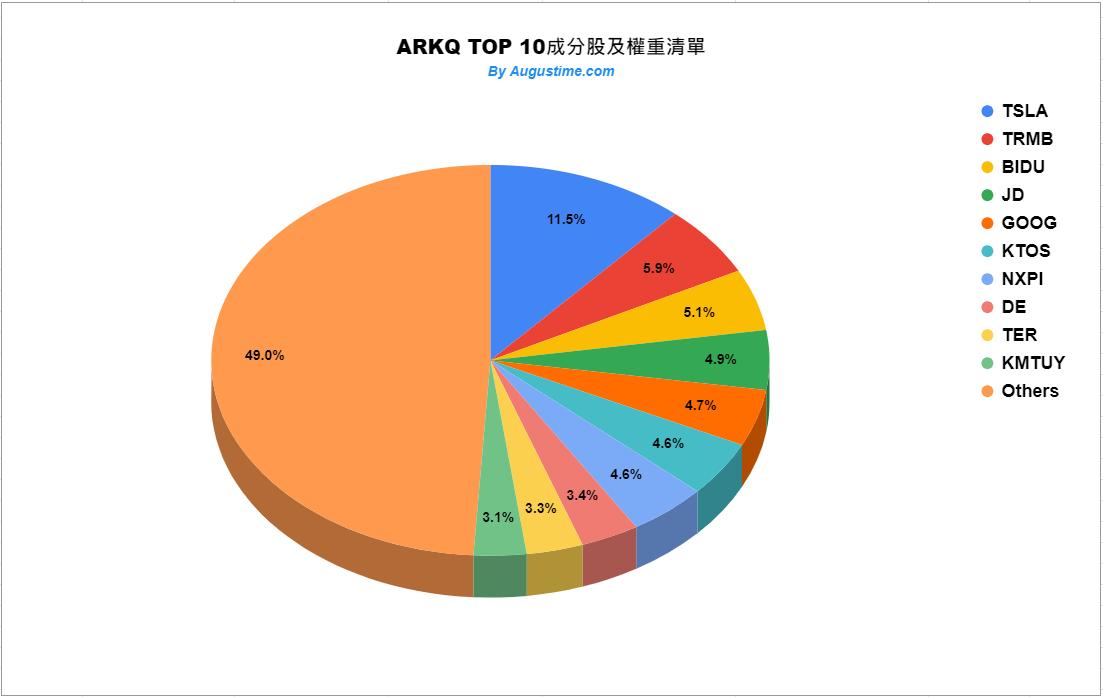 ARKQ成分股權重清單
