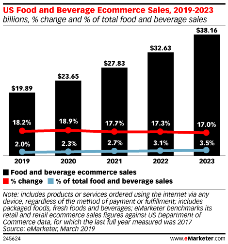 US Food and Beverage Ecommerce Sales, 2019-2023 (billions, % change and % of total food and beverage sales)
