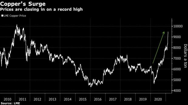 BC-How-High-Can-Copper-Fly?-This-Metals-Trader-Expects-$12000