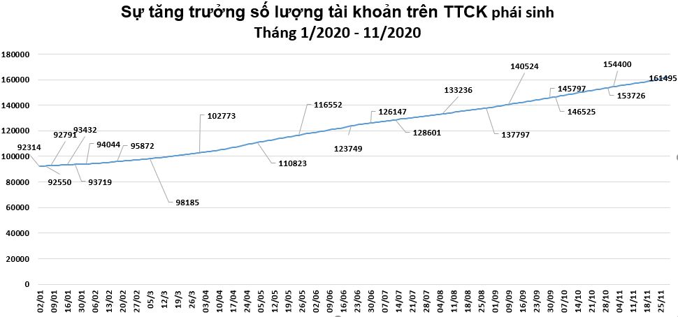 Sự tăng trưởng về số lượng tài khoản chứng khoán phái sinh của Việt Nam trong năm 2020