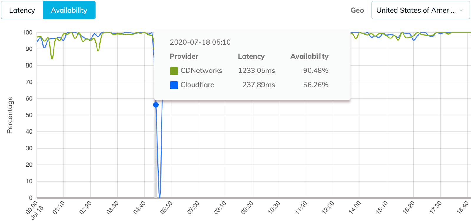 CDN performance at time of Cloudflare outage