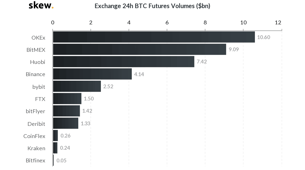 skew_exchange_24h_btc_futures_volumes_bn-min