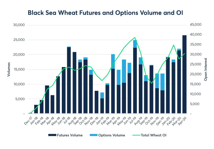 Chart 2: Black Sea wheat futures and options volume by month