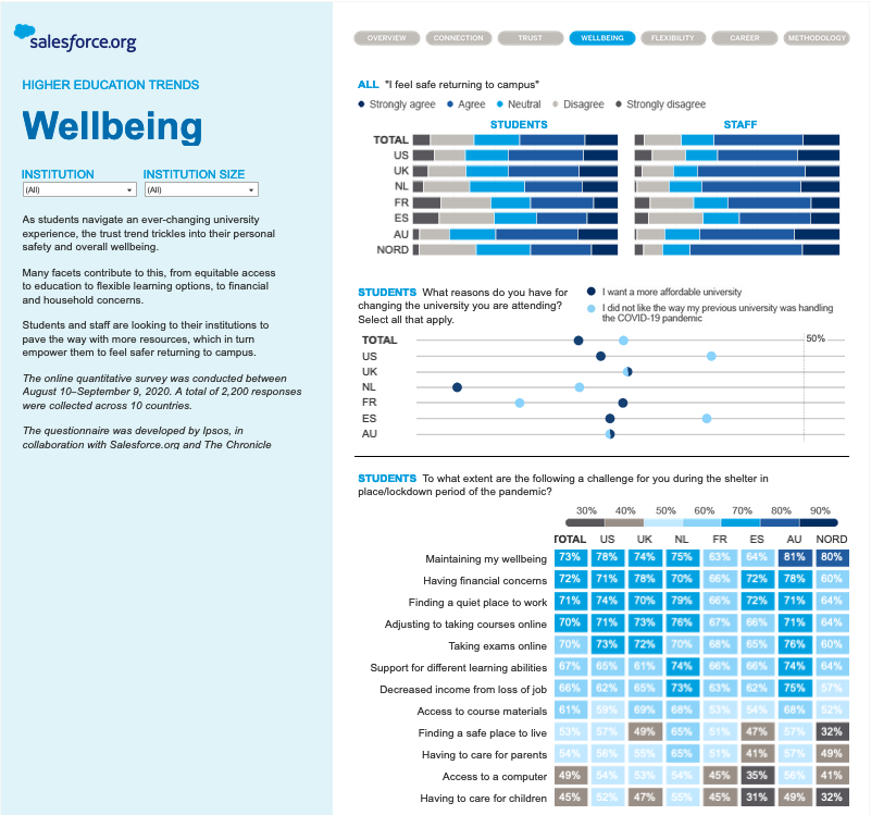 The Salesforce.org Global Higher Education Research Snapshot - a screenshot of the Wellbeing page in the Tableau dashboard