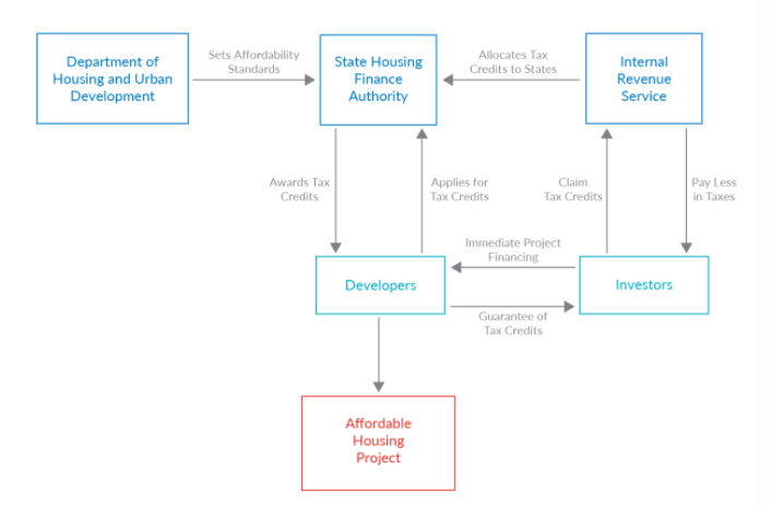 Visualization of Low Income Housing Tax Credit Process