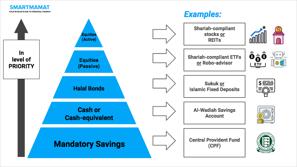 Shariah-compliant portfolio. Halal investment guide.