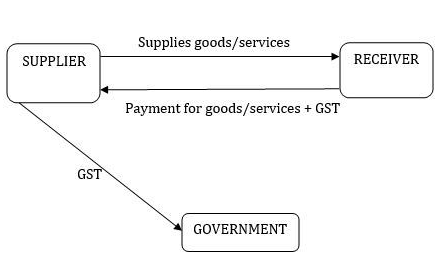 Workflow of GST Payment