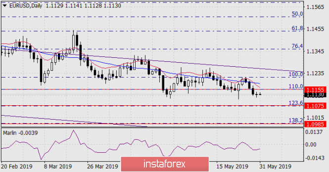 Forecast for EUR/USD on May 31, 2019