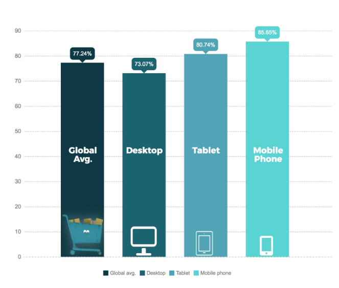 Graph comparing global average vs desktop tablet mobile phones