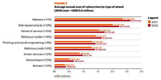 Graph of the average annual cost of cybercrime by type of attack