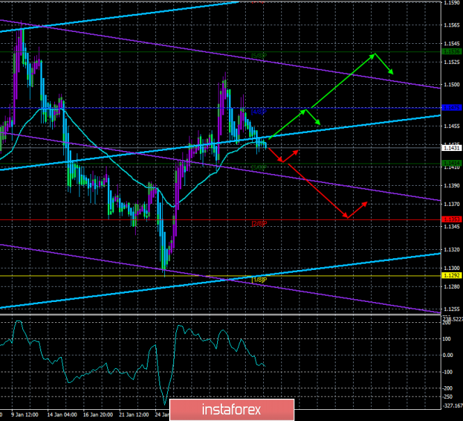 """EUR / USD. February 5th. The trading system. """"Regression Channels"""". The pair is preparing to overcome the moving"""