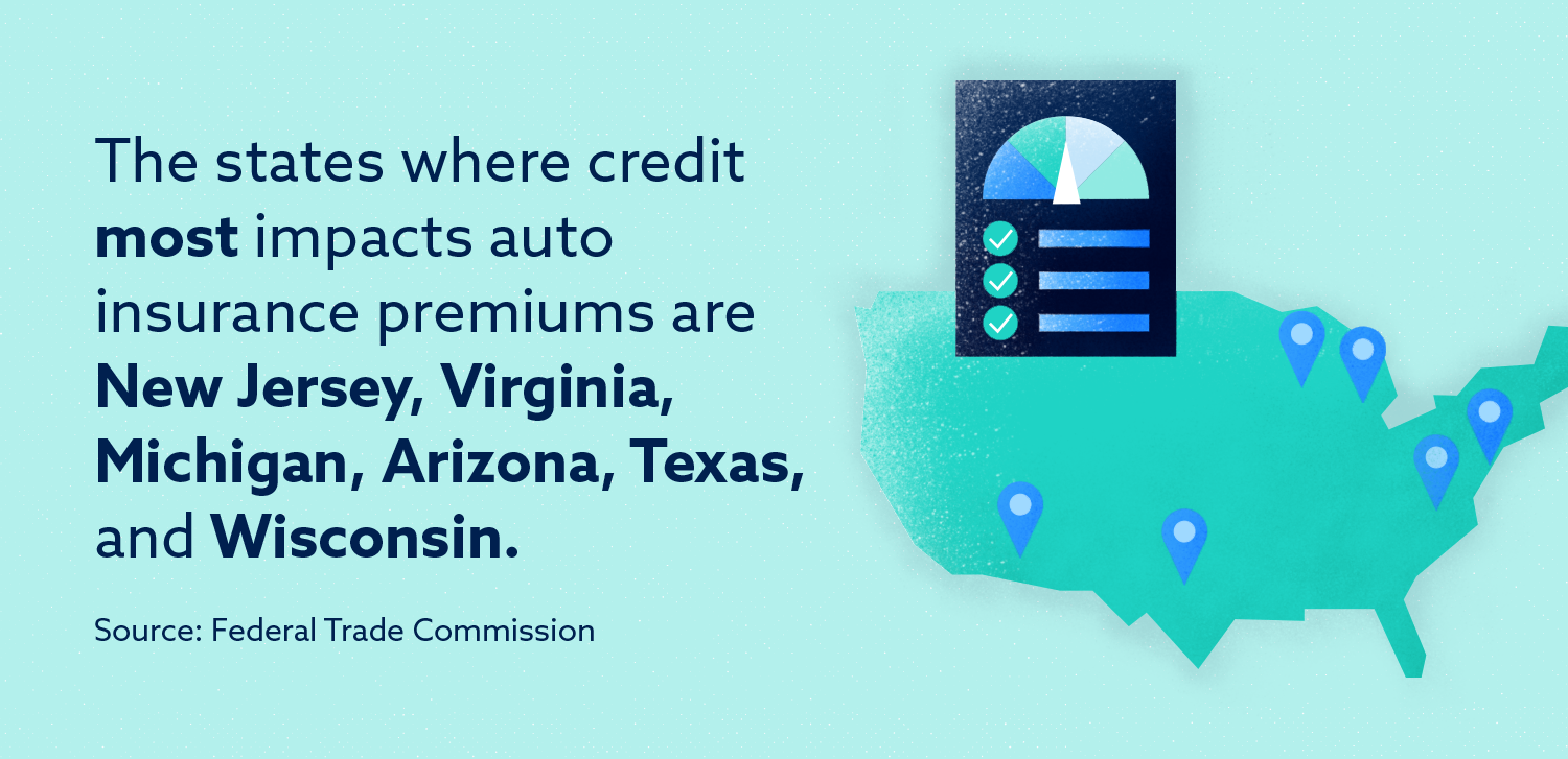 Graphic: The states where credit most impacts auto insurance premiums are New Jersey, Virginia, Michigan, Arizona, Texas, and Wisconsin