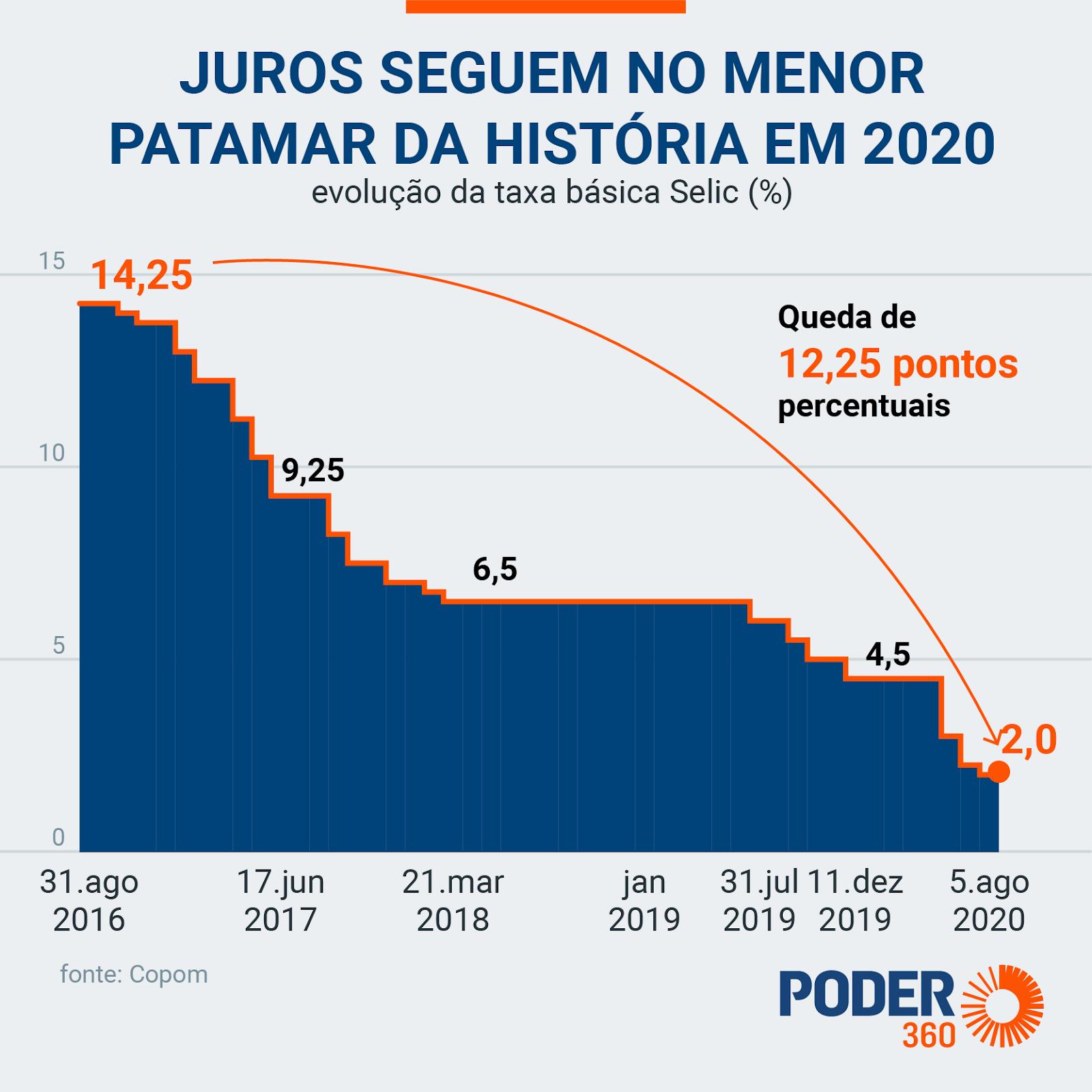 O gráfico mostra a queda da taxa Selic desde 2016 até 2020, quando atingiu sua queda histórica, de 2% ao ano.