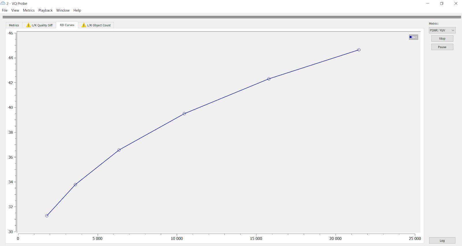 BD-rate results for AV2