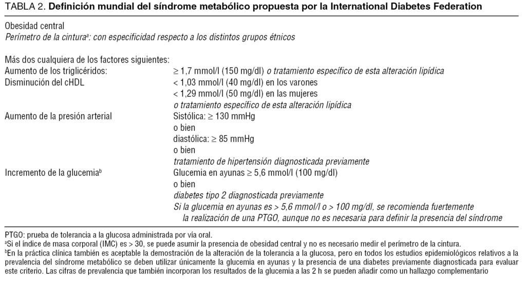 Tabla 2 sindrome metabolico