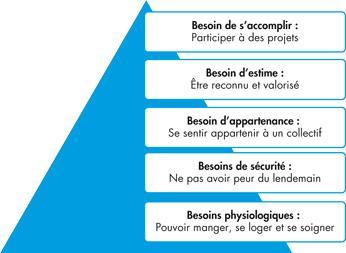 http://www.techniques-ingenieur.fr/fiche-pratique/genie-industriel-th6/piloter-et-animer-la-qualite-dt34/impliquer-et-reguler-son-personnel-0475/figures/media_dt_card_0475_1_pratique_/eps_eti_ti748_0475i1.jpg