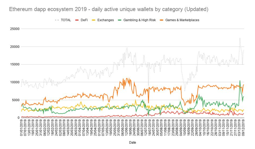 Graph showing daily unique wallet numbers by category