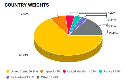 Peso de cada país en el índice MSCI World