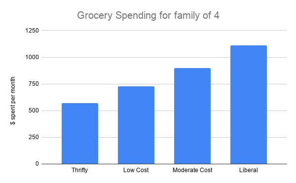 USDA Grocery Spending Family of 4 Chart