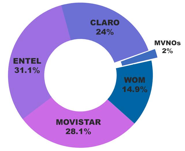 gráfico de setores com 31,1% Entel, 28,1% Movistar, 24% Claro, 2% MVNOs, 14,9% WOM