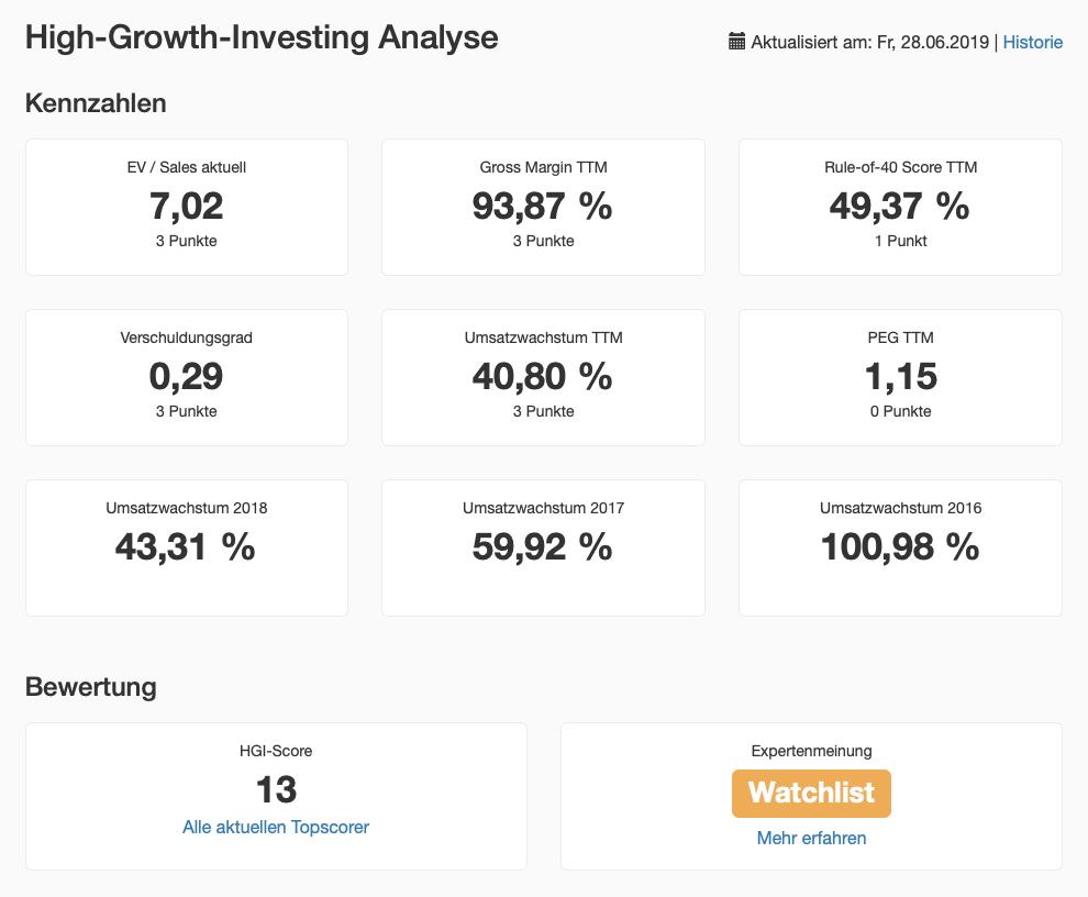 High Growth Investing Analyse der CarGurus Aktie