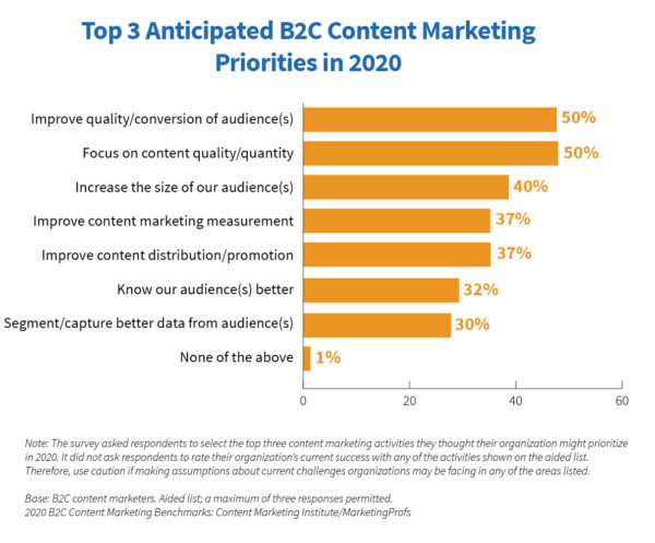 B2C Content Marketing Statistics