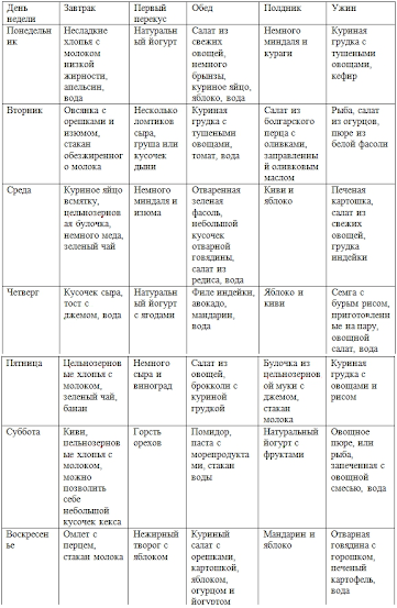 таблица правильного рациона питания