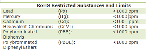 ROHS Restricted Substances & Limits
