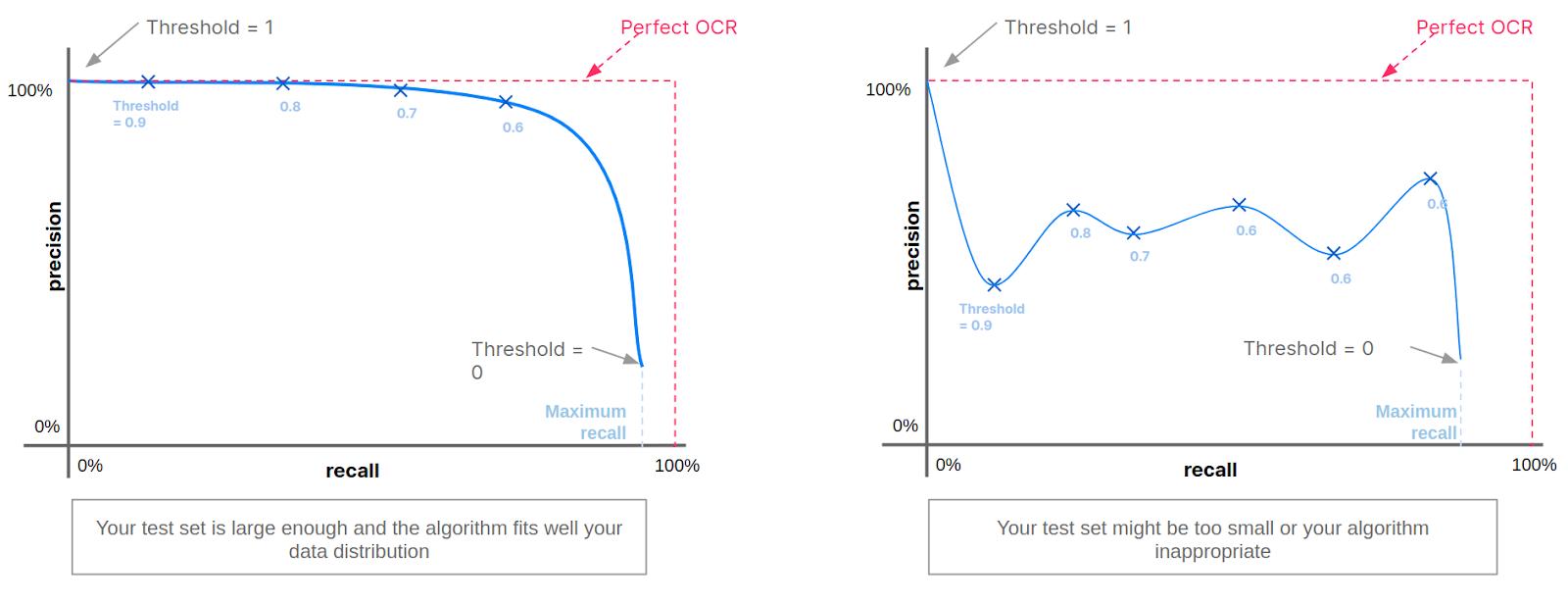 PR curves
