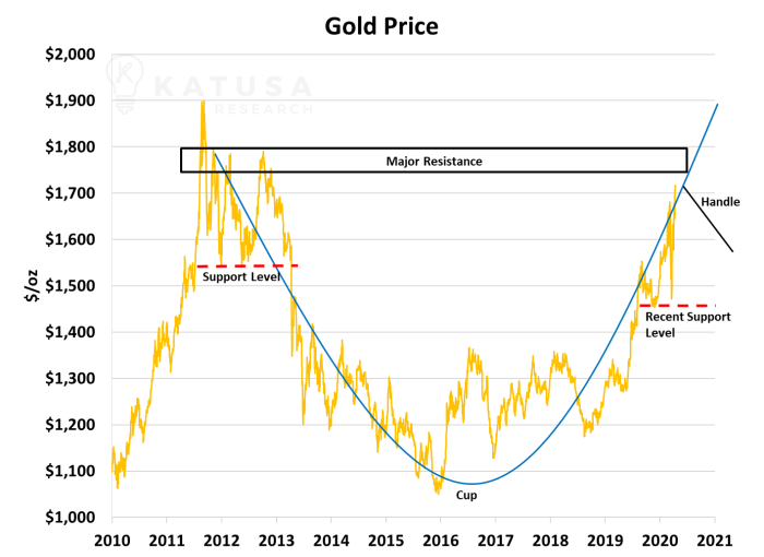 2010-2020 Gold Price Chart