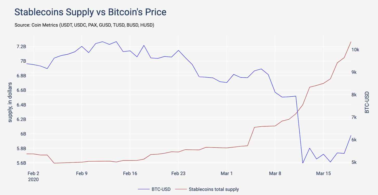Gráfico comparando o preço do Bitcoin com o fornecimento de stablecoins desde 2 de fevereiro