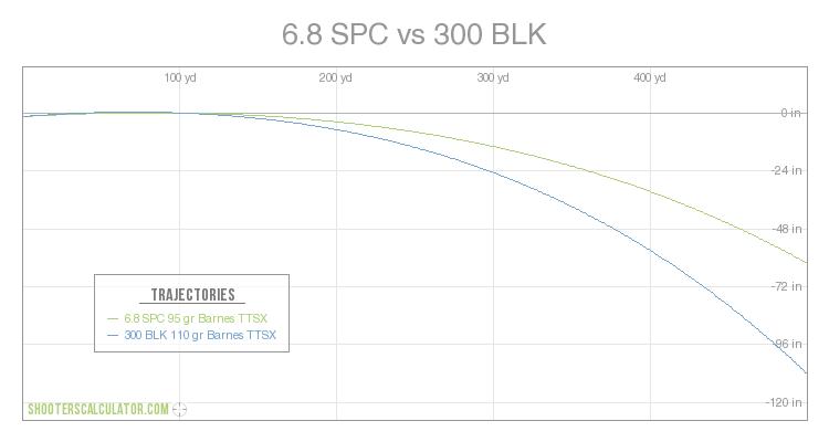 6.8spc vs 300 blk ballistics