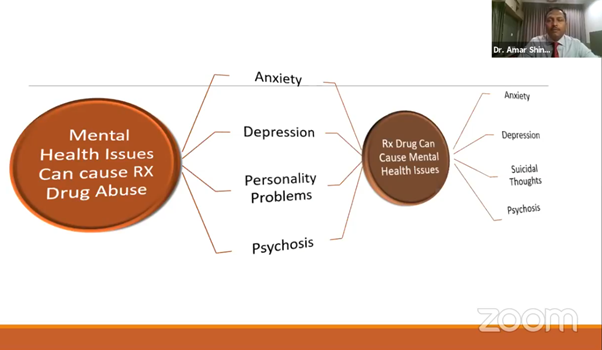 mental health issues can cause Rx drug abuse