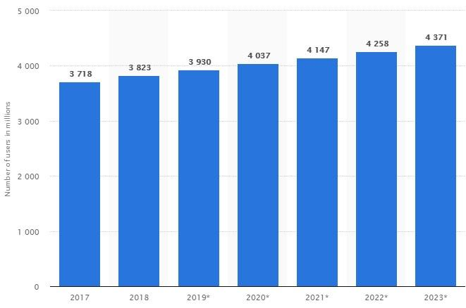 In 2018, the number of e-mail users worldwide fell at 3.8 billion and is set to grow to nearly 4.4 billion users worldwide in 2023.