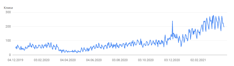Рост кликов