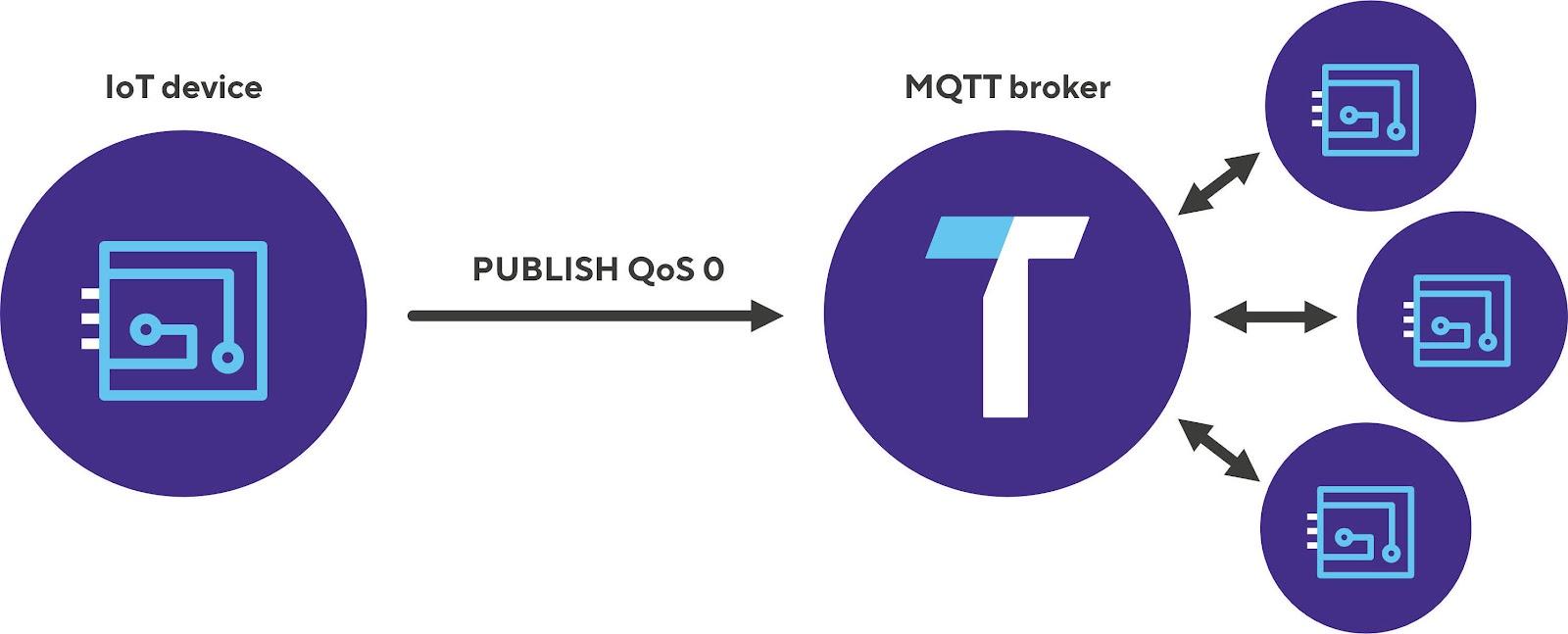 MQTT QoS 0