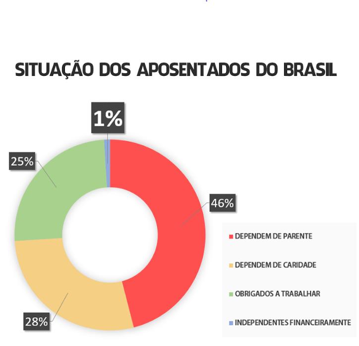 Situação dos aposentados no Brasil