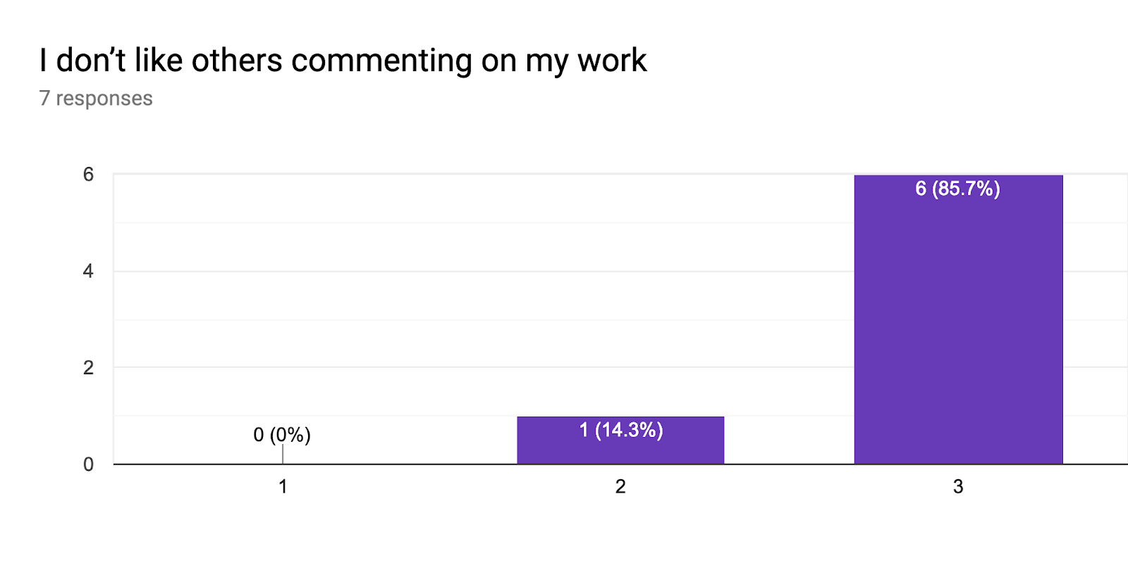 Forms response chart. Question title: I don't like others commenting on my work. Number of responses: 7 responses.