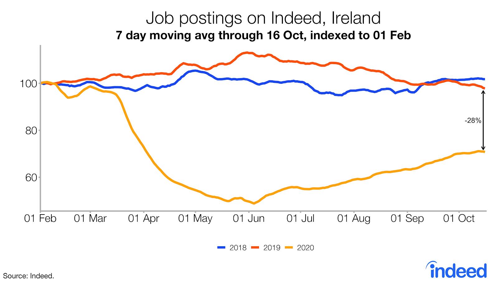 Line graph job postings on Indeed ireland