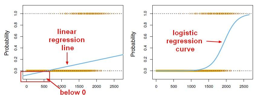 Image result for difference between linear and logistic regression