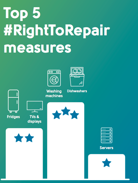 The five measures with repairability requirements are for TVs, refrigerators, dishwashers, washing machines, and servers.