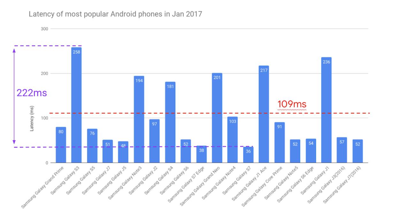 2017년 1월에 가장 인기 있는 Android 휴대전화의 평균 오디오 지연 시간을 보여주는 막대 그래프. 총 19개가 있으며, 모두 삼성 갤럭시 모델입니다. 평균 지연 시간은 109ms, 최솟값은 36ms, 최댓값은 258ms, 범위는 222ms입니다.